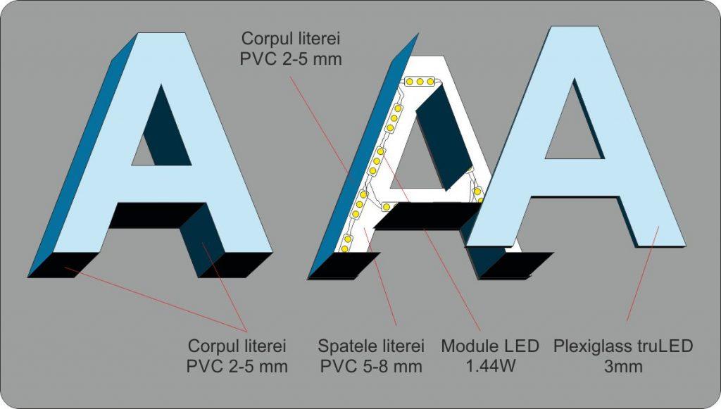 constructia literelor si elementele componente. detalii tehnice