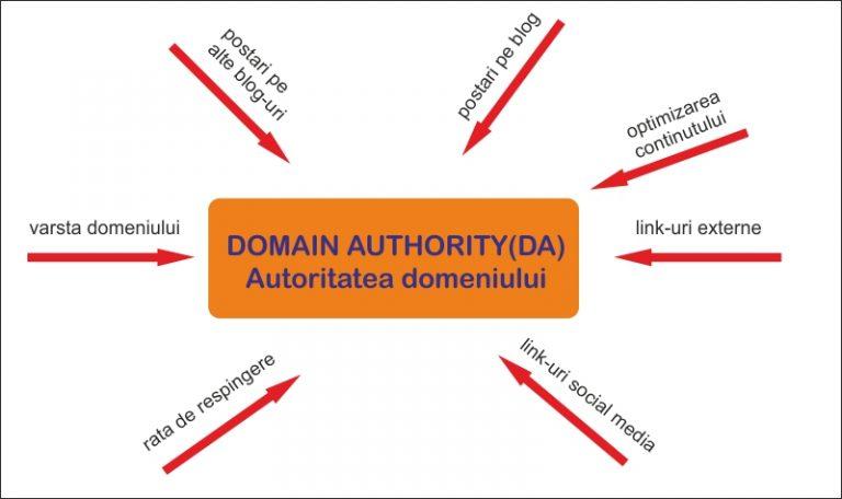 SEO, autoritate domeniu